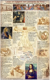 GESCHIEDENIS: Leonardo da Vinci 500e sterfdag infographic