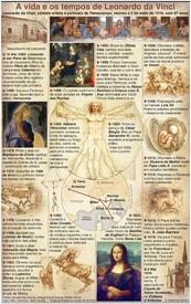 HISTÓRIA: 500 anos da morte de Leonardo da Vinci infographic