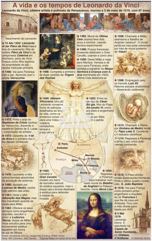 500 anos da morte de Leonardo da Vinci infographic