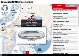 TOKYO 2020: Olympic venues interactive (1) infographic