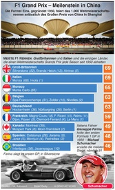 F1: 1.000ster Grand Prix in China infographic