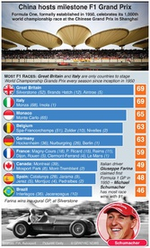 F1: China hosts 1,000th F1 Grand Prix infographic