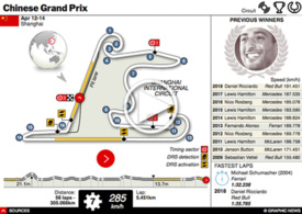 F1: China GP interactive 2019 (2) infographic