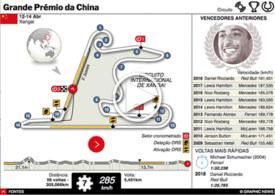 F1: GP da China 2019 interactivo (2) infographic