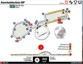 F1: Aserbaidschan GP interaktiv 2019 (1) infographic