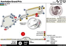 F1: Azerbaijan GP interactive 2019 (1) infographic