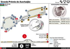 F1: GP do Azerbaijão interactivo 2019 infographic