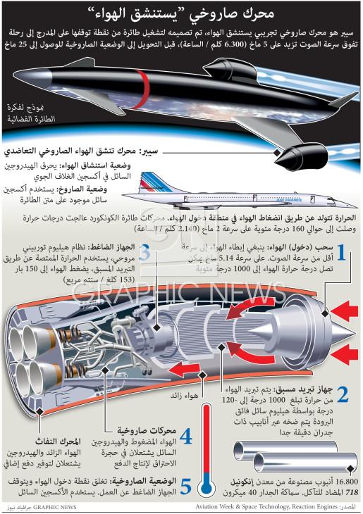 محرك سيبر الصاروخي الفضائي infographic