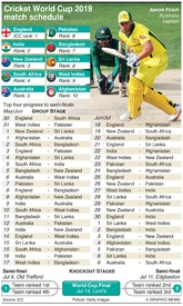 CRICKET: Cricket World Cup 2019 match schedule infographic