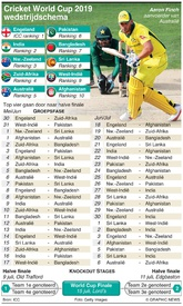 CRICKET: Cricket World Cup 2019 wedstrijdschema infographic