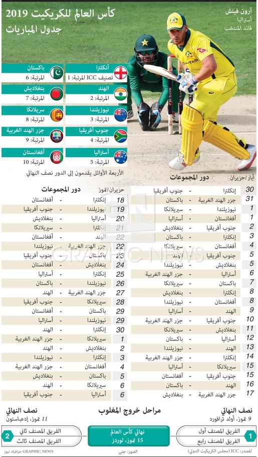 كأس العالم للكريكيت ٢٠١٩ - جدول المباريات infographic