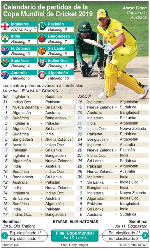 Calendario de partidos de la Copa Mundial de Cricket 2019 infographic