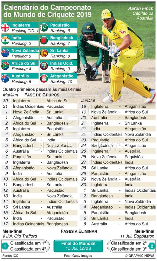 Calendário do Campeonato do Mundo de Críquete 2019 infographic