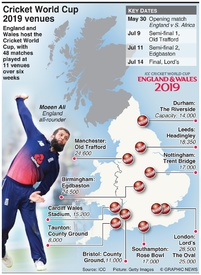 CRICKET: Cricket World Cup 2019 venues infographic