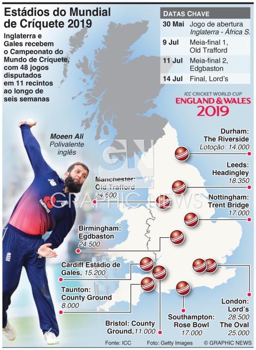 Estádios do Mundial de Críquete 2019 infographic