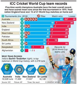 CRICKET: Cricket World Cup 2019 team records infographic