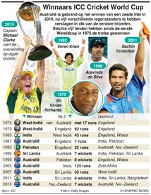CRICKET: Winnaars en finalisten Cricket World Cup infographic