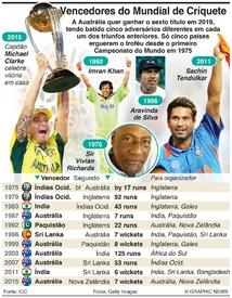 CRÍQUETE: Vencedores e finalistas do Mundial de Críquete infographic