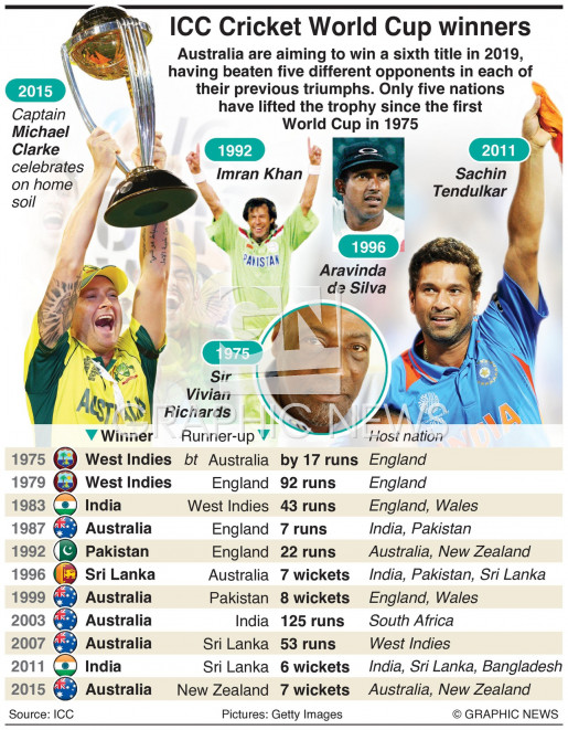 Cricket World Cup winners and finalists infographic