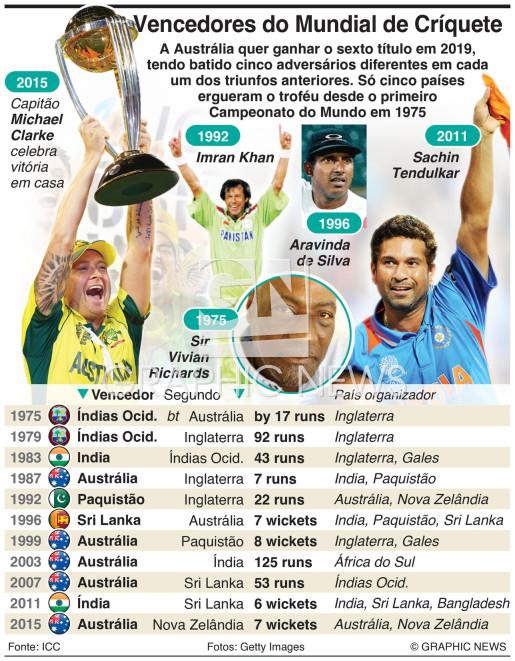 Vencedores e finalistas do Mundial de Críquete infographic