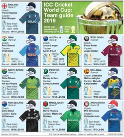 CRICKET: Cricket World Cup 2019 team guide infographic