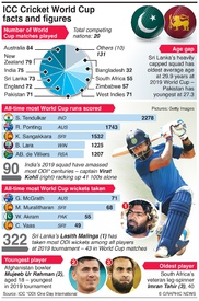 CRICKET: Cricket World Cup facts and figures infographic