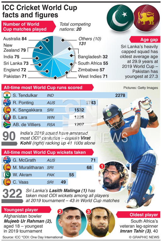 Cricket World Cup facts and figures infographic