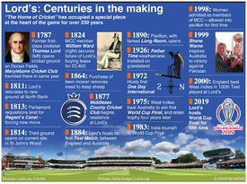 CRICKET: Timeline of Lord's Cricket Ground infographic