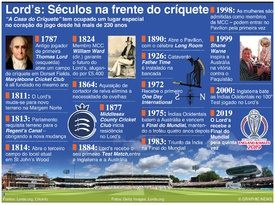 CRÍQUETE: Cronologia do Lord's Cricket Ground infographic