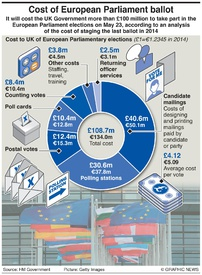 BREXIT: Cost of holding EU vote infographic