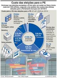 BREXIT: Custo das eleições para o Parlamento Europeu infographic