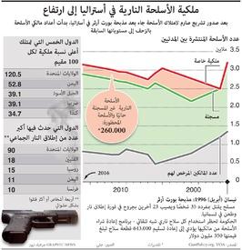 أسلحة: ملكية الأسلحة النارية في أستراليا إلى ارتفاع infographic