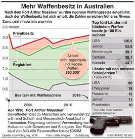 AUSTRALIEN: Waffenbesitz steigt wieder infographic