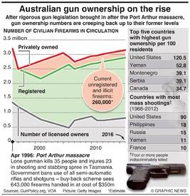 AUSTRALIA: Gun ownership on the rise infographic