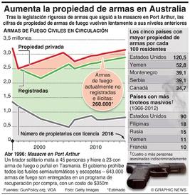 AUSTRALIA: Aumento en la propiedad de armas de fuego infographic