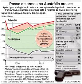 AUSTRÁLIA: Posse de armas em crescendo infographic
