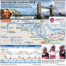 ATLETISMO: Maratón de Londres 2019 infographic