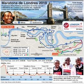ATLETISMO: Maratona de Londres 2019 infographic