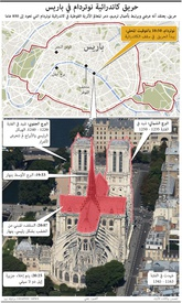 تاريخ: حريق كاتدرائية نوتردام في باريس  infographic