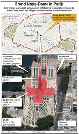 RAMPEN: Brand verwoest de Notre-Dame infographic
