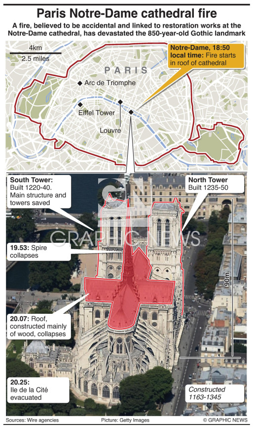 Fire ravages Notre-Dame cathedral infographic