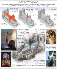 FOR TRANSLATION NOTRE-DAME FIRE: Assessing the damage infographic