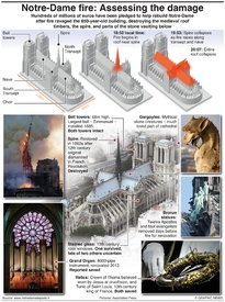 NOTRE-DAME FIRE: Assessing the damage (1) infographic