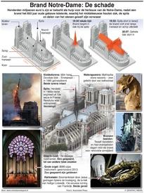 BRAND NOTRE-DAME: De schade infographic
