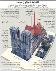 تاريخ: كاتدرائية نوتردام في باريس - تواريخ رئيسية infographic