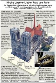 NOTRE-DAME BRAND: Geschichte der Kathedrale infographic