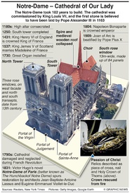 NOTRE-DAME FIRE: Key dates infographic