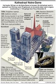 BRAND NOTRE-DAME FIRE: Belangrijke gegevens infographic