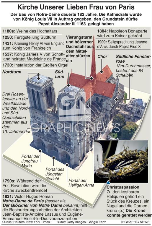 Geschichte der Kathedrale infographic