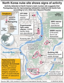 NORTH KOREA: Yongbyon nuclear activity infographic